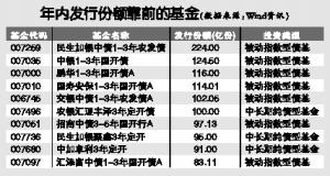 """今年来债基募集""""冰火两重天"""" 发行份额创新高"""