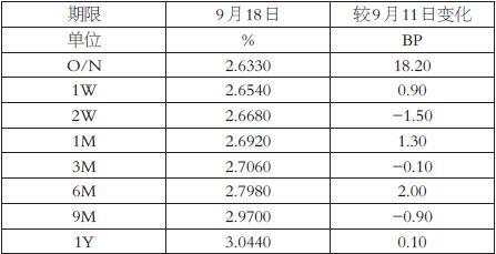 表为上海银行间同业拆放利率(Shibor)周度变化