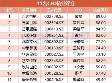 coo是什么职务_影视股上半年利润腰斩:七成公司无爆款唐德影视cfo执业评分最低