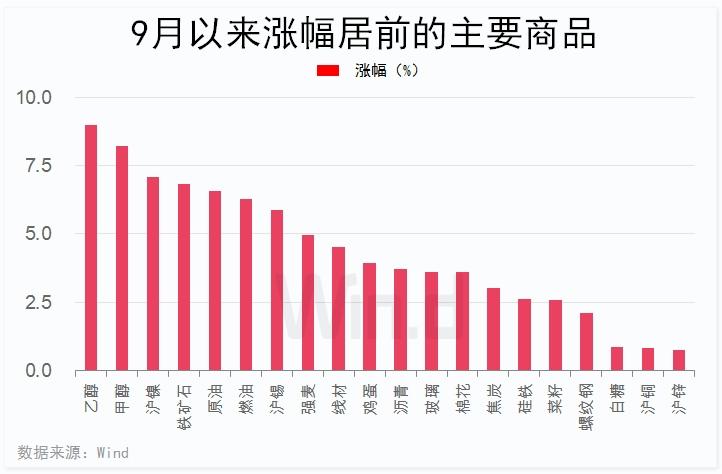 其中,能化品种涨幅居前,乙醇、甲醇同期涨幅分别达8.99%、8.22%。有色金属方面,沪镍、沪锡涨幅分别达7.09%、5.87%。黑色系方面,铁矿石涨幅达6.81%。