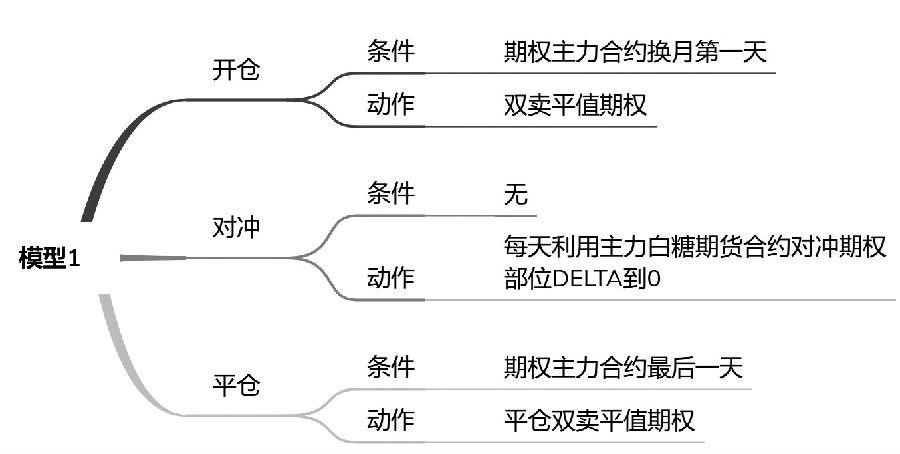 图2为模型1的详细逻辑