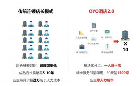 新星OYO VS老将华住,谁能主宰酒店行业未来?