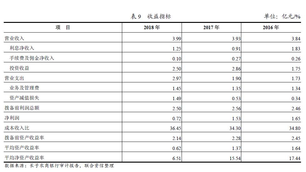 """长子农商行去年净利润""""腰斩"""" 投资的信托计划发生实质性违约"""