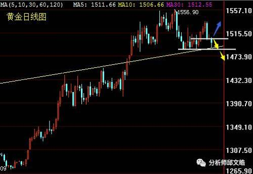 邱文皓:美元强势黄金失守1500 下周市场趋势分析