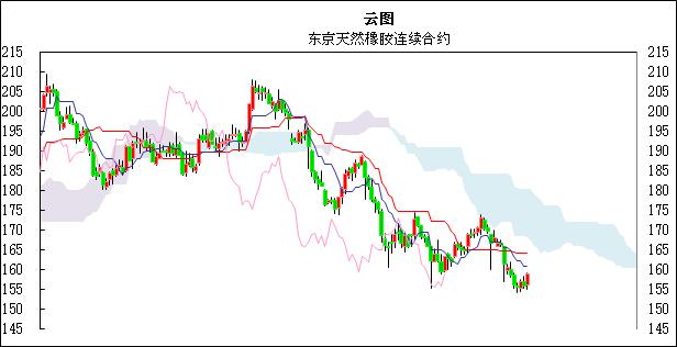国际橡胶日评:上海市场节后重开,橡胶价格小幅反弹