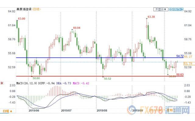 原油交易提醒:OPEC深化减产预期+国际贸前景向好!多头重拾信心,欲终结周线连阴