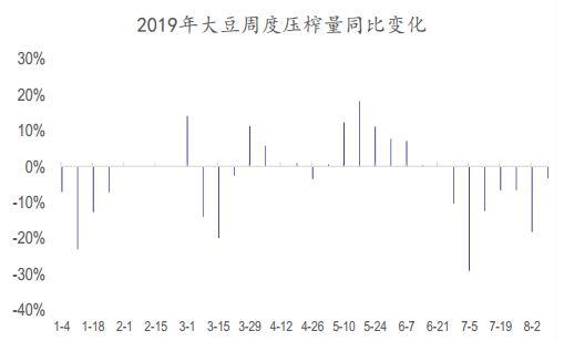 国泰君安:豆油期货投资策略