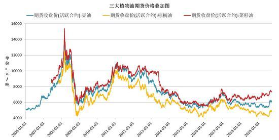 国投安信:植物油市场底部已现
