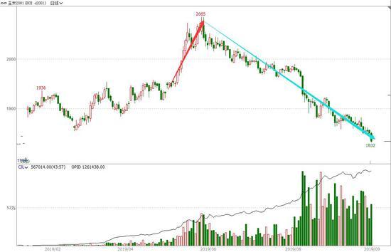 云晨期货:玉米近弱远强 买入时间价差组合