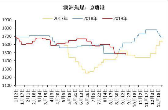 美尔雅期货:供给季节性缩量 焦煤正套正当时