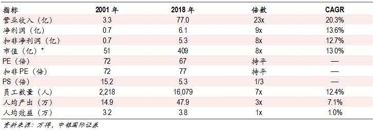 议市厅丨30年历史积淀,20年间收入超20%的年复合增速,上半年净利同比增290%,云计算龙头用友网络是一家什么样的公司