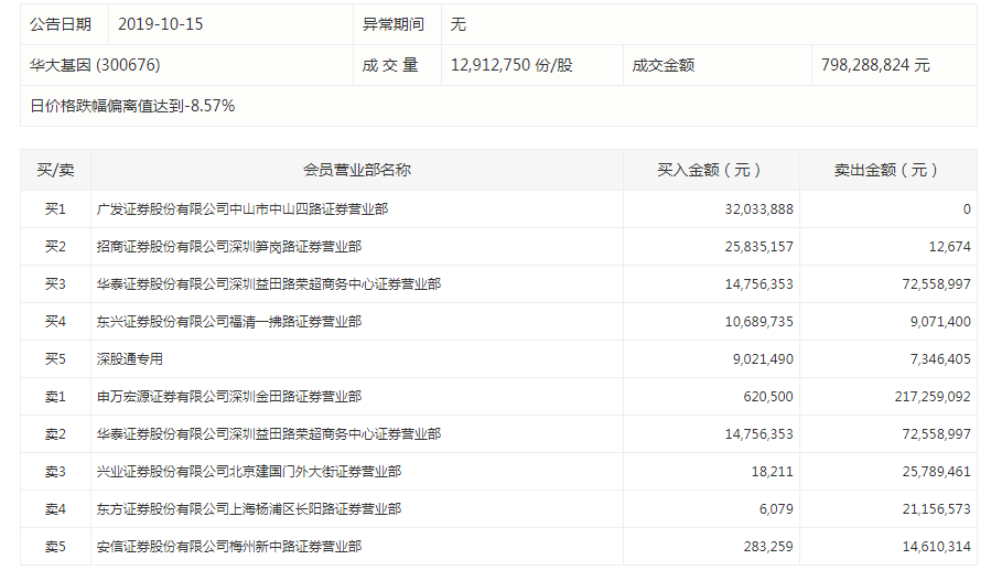华大基因跌停:深圳游资为卖出主力 深股通净买入