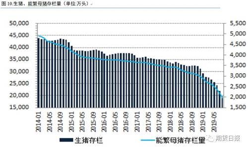 雞蛋現貨市場兩個年度高峰—中秋節和春節的價格,對于2001合約來講,交割趕不上春節消費。國慶中秋備貨結束之后,現貨將會向下,此規律年年如此,從期貨盤面來看,第四季度期價很可能會出現階段性頂部。今年受非洲豬瘟以及生鮮價格處于較高水平緣故,跌幅可能稍微小一些。但是今年補欄大,在產蛋雞存欄會逐月增大。后期壓力不言而喻。
