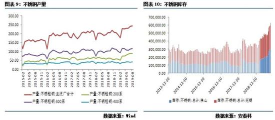 综上,十月以来,LME镍库存大幅下降,市场传闻某大型钢厂在大量接货,期转现后,大概率转为隐性库存而非下游消耗。可以看到,市场对于伦镍库存的下跌表现较为谨慎。当前印尼禁矿的影响边际走弱,近期进出口数据不及预期,下游消费持续疲弱,不锈钢库存居高不下,随着镍价的大幅下跌,市场看空情绪逐渐弥漫。