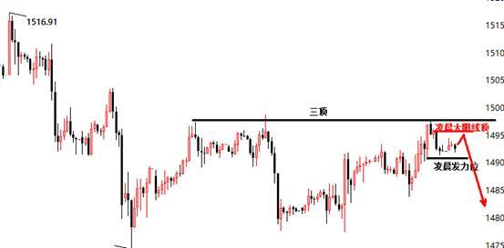 股票配资钱能提现景良东:黄金激进1495空,欧盘仍是强弱分水岭!