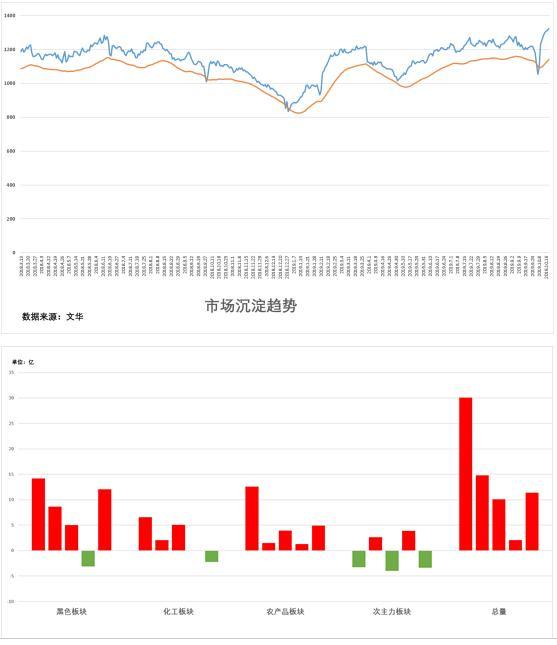 试错交易:10月21日期货市场观察