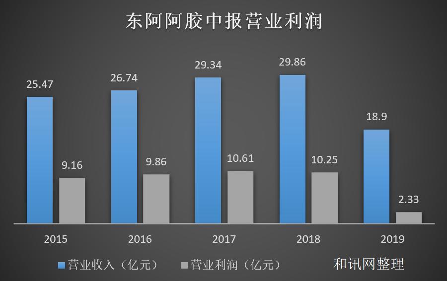 """东阿阿胶三季度净利下滑79% 跨界""""驴皮咖啡""""救急"""