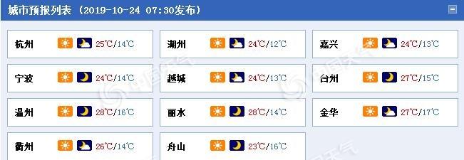 浙江今起三天天气干燥 26日起冷空气制造降温