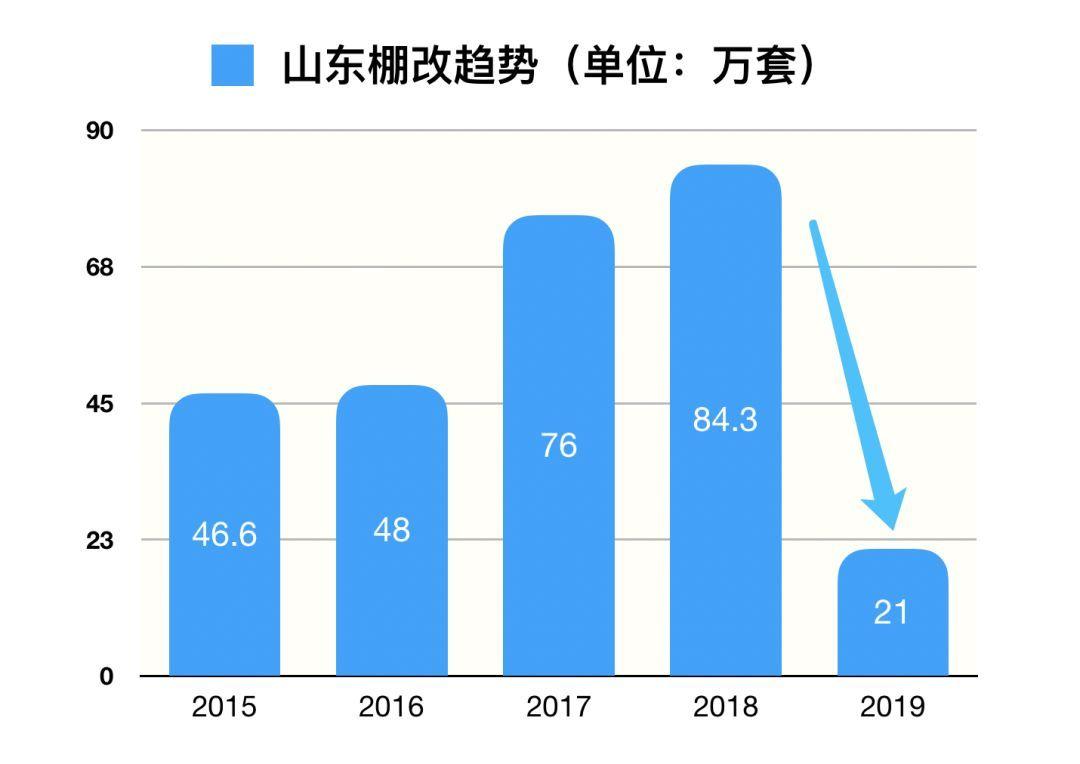 青岛房价重回2016年?