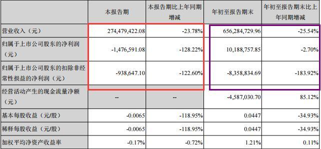 A档案|科隆股份前三季度营收同比下滑25% 单季净利润直线下降,亏损147万