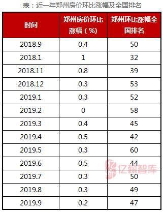 2019年是独具特色的一年,国家在保持房住不炒的前提下因城施策,市场太冷放水松一松,太热加码压一压。