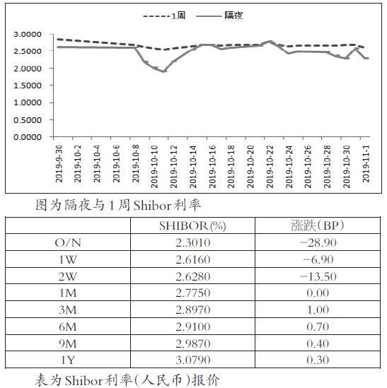 短期利率回落