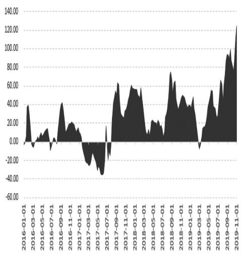 图为蛋鸡养殖利润(单位:元/只)
