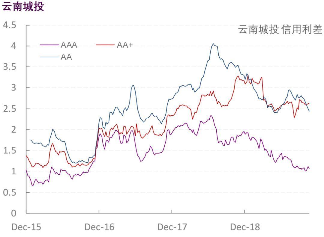 【光大固收】行业信用利差跟踪_20191108