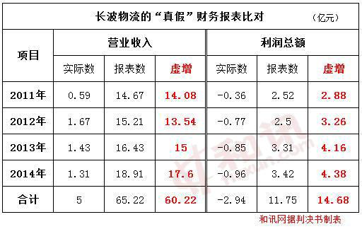 吉林银行被骗贷5.8亿 企业虚增收入24倍