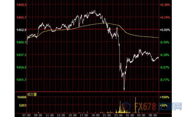 11月12日财经早餐:美元涨势暂歇,金价击穿1450,英镑创近三周来最大日涨幅