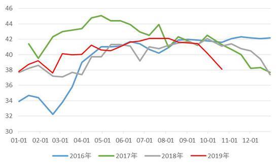 数据来源与整理:mysteel、西部期货