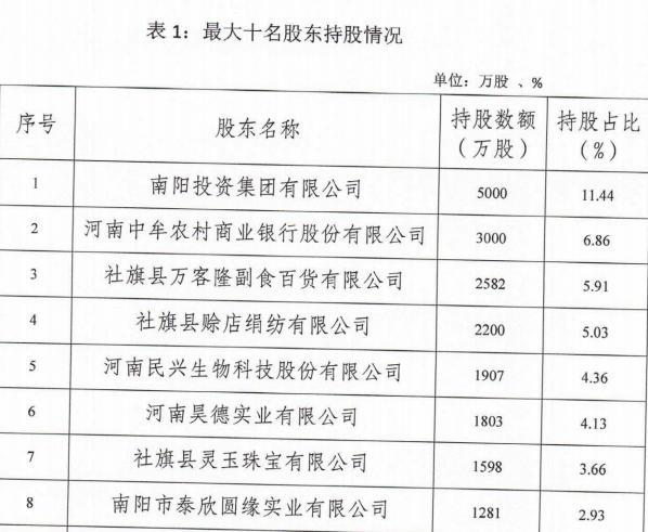"""河南社旗农商银行同业存单盘算""""首秀"""" 2019年度拟发行5亿元"""