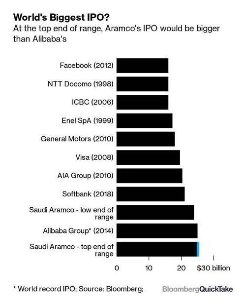 省钱、售地、卖股票,只为史上最大IPO认购!全球最赚钱公司真的来了,中国或投入100亿美元认购