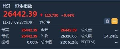 期货吧_港股开盘(11.18)︱恒指升0.44%报26442点 瑞声科技(02018)高开
