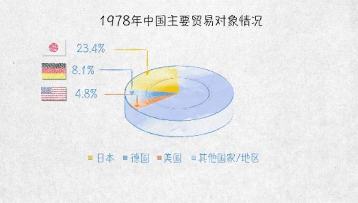 世界贸易发动机——100张图回答,为什么说我们是开放的中国【一】