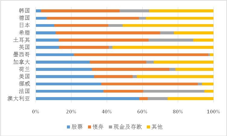 做生意赚钱中国外汇 | 全球养老金资产配置趋势