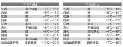 全省有17站出现暴雪长春市区有4站出现暴雪