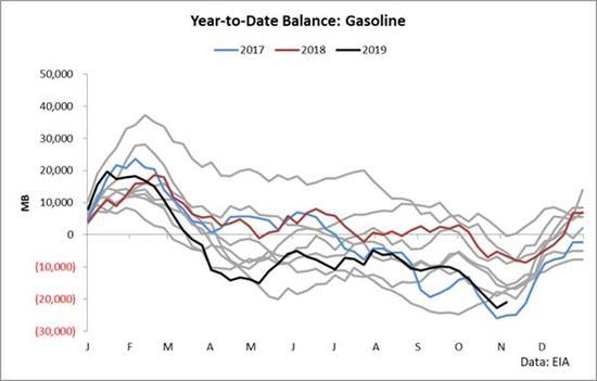 然而,随着时间推移,炼油厂生产的油品超过了市场需求,设备行使率敏捷消极,并且在盛夏前赓续矮于五年平均程度(这是需求疲柔的一个迹象)。