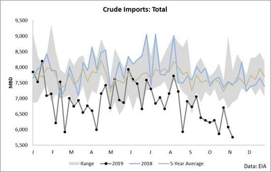 美国原油进口的这栽趋势能够起码赓续到2020年3月,也就是OPEC现在设定的休止减产的时间。但是,OPEC将在12月再次开会,市场远大预期该机关会延迟减产。换句话说,这栽趋势能够会再赓续一年。