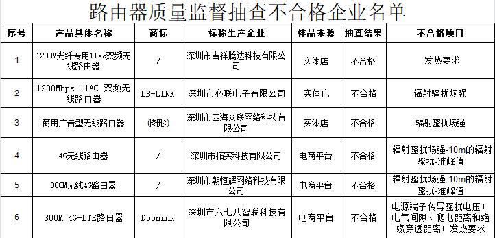 江苏质监局:6批次路由器被检出不合格