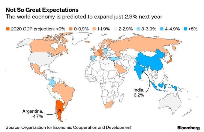 金融市场很乐观,经合组织却下调了2020年全球经济增长预期