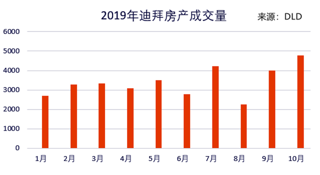 相应的,市场上也出现了一些回暖迹象。尽管迪拜今年的房价仍在稳定下跌,但成交量却在快速回升。据迪拜土地局(DLD)数据,今年10月迪拜的房产成交量达到了4774笔,是2008年以来的最高月度纪录。