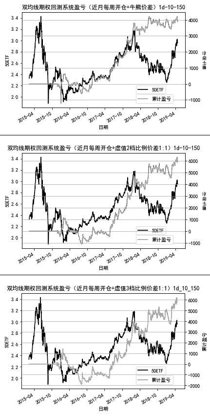 图5为基于日线的虚值一二和三档牛熊价差系统