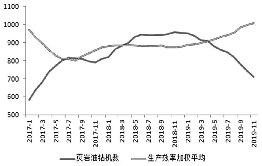 美国原油产量增速放缓