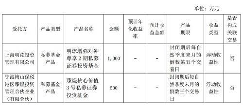 我们从展鹏科技的公告中,还可以看到这两家私募基金的财务情况。上海明�K投资成立于2014年4月,是一家专注量化投资的对冲基金,目前拥有投研人员34人,发行产品数量236只,资产管理规模约192亿。公司去年的营业收入为5544万元,净利润为13万元。