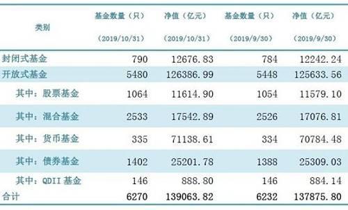 非货币基金规模在10月再创历史新高,非货币基金总规模曾在2018年11月达到5.35万亿,突破2017年3月份前期高点(5.26万亿)之后,规模一路加速上涨,且在今年3月末突破6万亿大关。