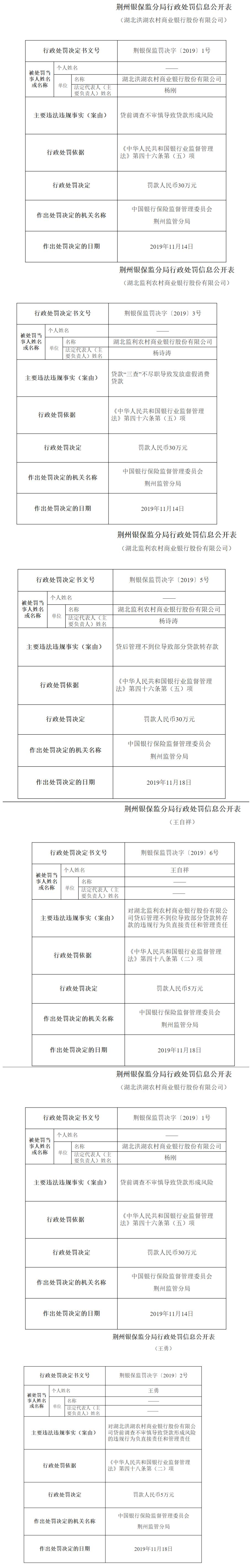 荆州银保监分局排查银行贷款风险 洪湖、监利两家农商银行遭处罚