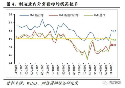 (三)从周期指标看,工业企业仍在被动去库存由于产成品库存和原材料库存分别代表下游需求的紧张程度和上游投资情况,所以两者的相对走势变化反应了经济周期状态。11月份产成品库存指数为46.4%,较上月下降0.3个百分点;原材料库存指数为47.8%,较上月提高0.4个百分点,均继续处于收缩区间(见图5)。原材料库存指数提高,产成品库存指数下降:一是制造业需求回升较多,需求回暖使企业销售状况好转,产成品库存出现下降;二是由于中下游企业生产有所扩张,上游企业补库存意愿有所提高。但考虑到国内外需求难以出现趋势性改善,企业生产意愿将继续承压,工业企业将继续去库存。