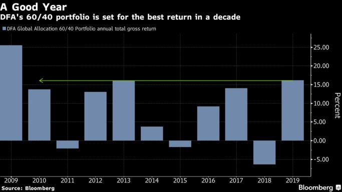 股指迭创新高市值增长喜人!今年股市的优异表现将难以复制?