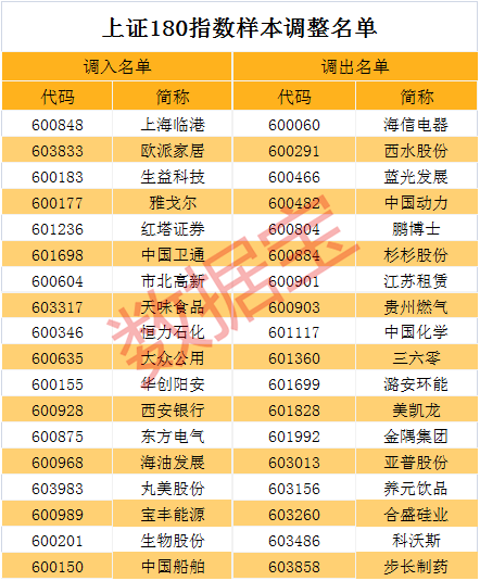沪深300指数更换16只3分3d开奖遗漏_3分3d遗漏